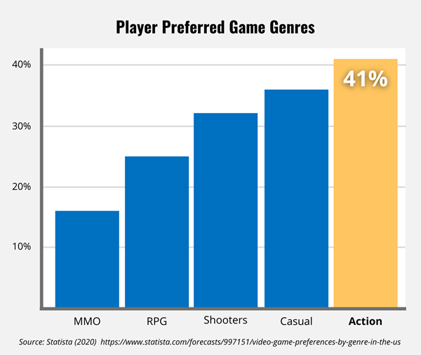 Bar chart show player preferred game genres with 41% of players preferring action