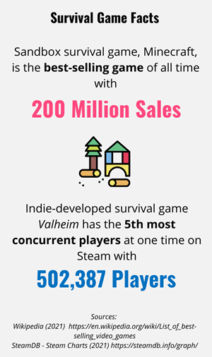 Factoids pertaining to Minecraft and Valheim, two successful survival games